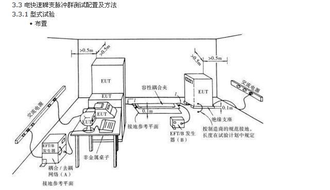 电快速瞬变脉冲群EFT测试