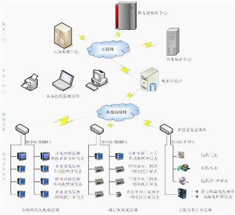 工厂能耗在线监测系统