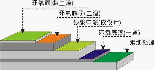 四川地坪漆厂家厂房环氧地坪工程
