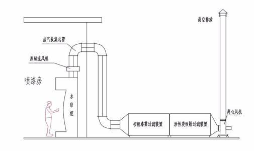 深圳环评办理,环保设备