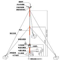 农田气象监测系统 便携式农业气象站