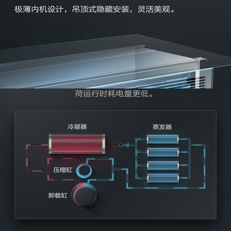 烟台格力家用中央空调 格力智睿系列一拖四GMV-H120WL/C1(图11)