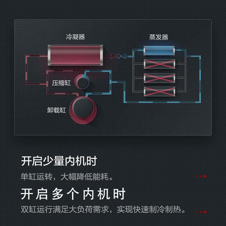 烟台格力家用中央空调 格力智睿系列一拖四GMV-H120WL/C1(图12)