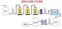 南京半导体器件超纯水设备 价格 半导体纯水设备