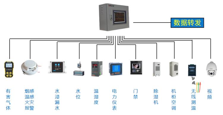 江苏泛在物联网 安科瑞电力监控 Acrel 2000E配电室综合监控系统