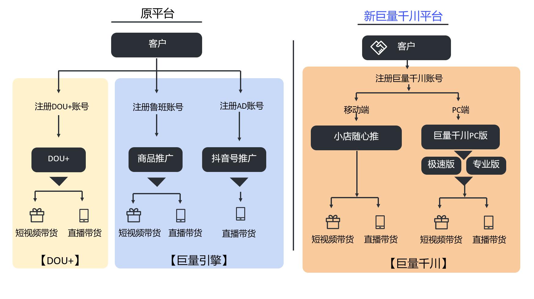 千川平台的优势与特点